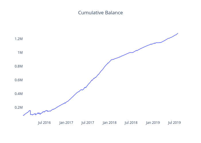 Cumulative Balance | scatter chart made by Iwooloowi | plotly