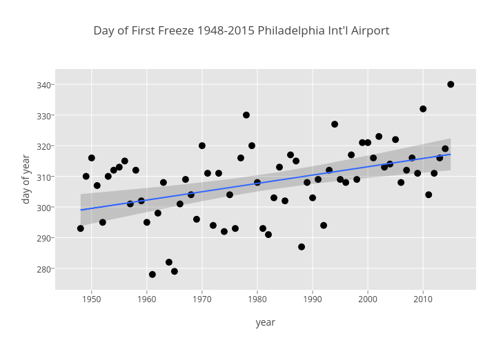 Day of First Freeze 1948-2015 Philadelphia Int'l Airport