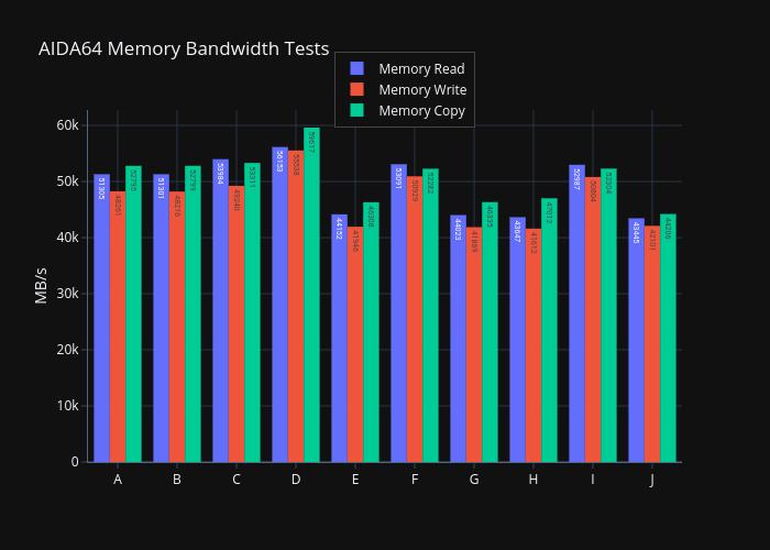 3950X-AIDA64-Memory-Deep-Dive-Bandwidth