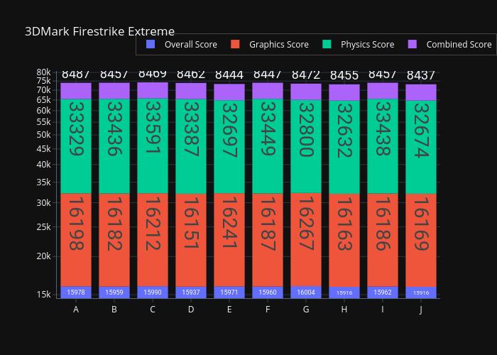 3950X-Memory-Deep-Dive-Firestrike-Extreme