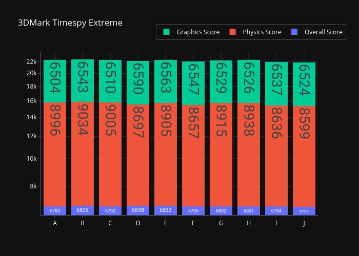 3950X-Memory-Deep-Dive-Timespy-Extreme