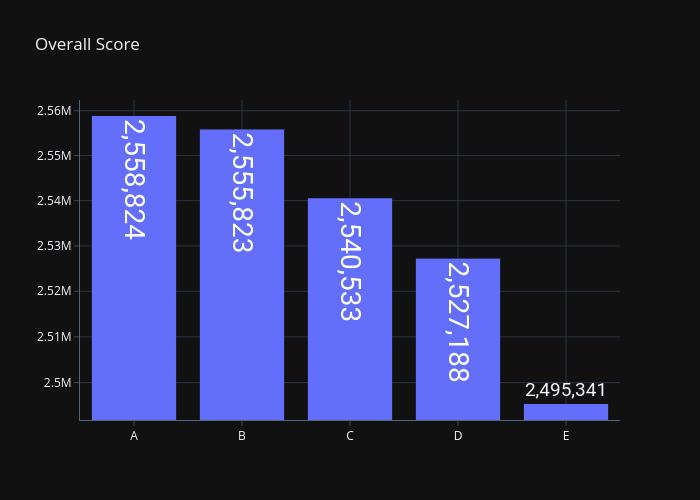 3950X-Score-Memory-Deep-Dive-Asus