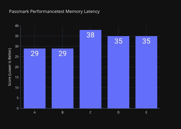 3950X-Passmark-Memory-Latency-Memory-Deep-Dive-Asus