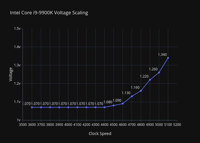 9900kvoltagescaleplot