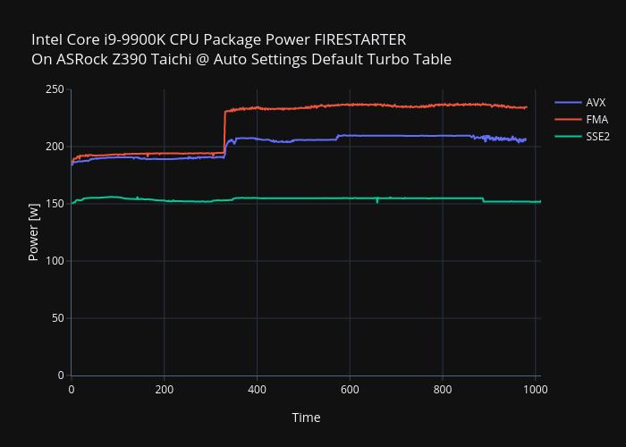 9900kfirestarterpowerplot