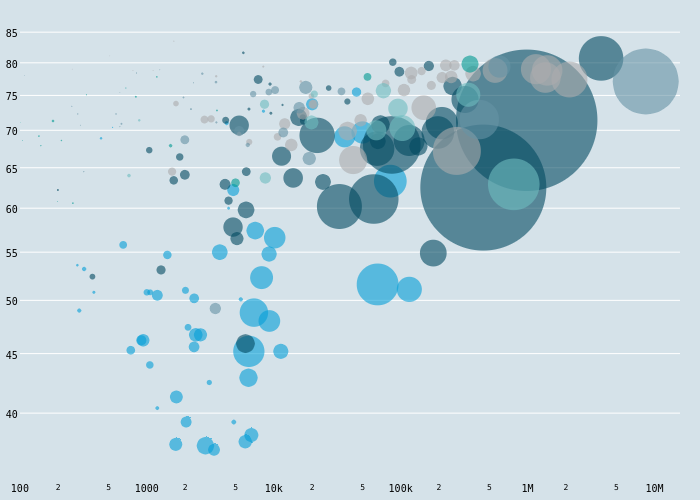 Africa, Antarctica, Asia, Europe, North America, Oceania, South America | scatter chart made by Jackp | plotly