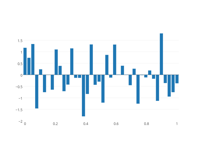bar chart made by Jackp | plotly