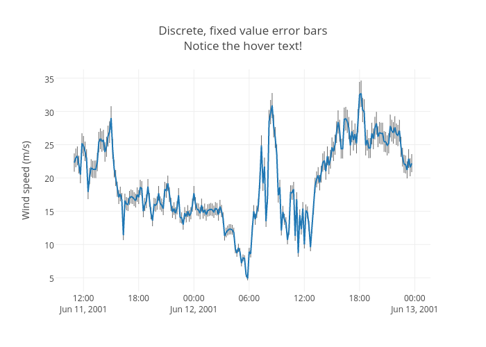 Discrete, fixed value error barsNotice the hover text!   line chart made by Jackp   plotly