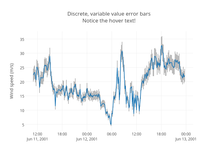 Discrete, variable value error barsNotice the hover text! | line chart made by Jackp | plotly