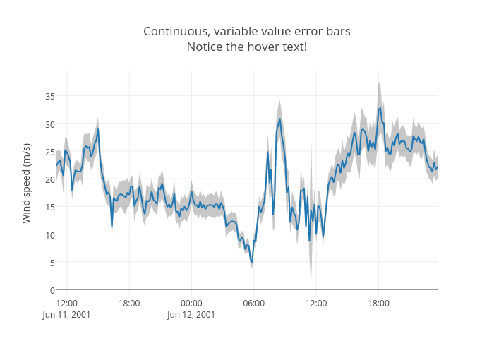 Continuous, variable value error barsNotice the hover text! | line chart made by Jackp | plotly