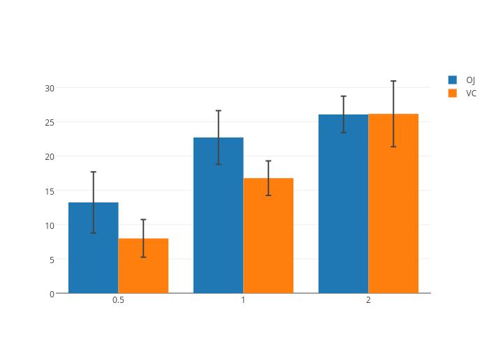 OJ vs VC | bar chart made by Jackp | plotly