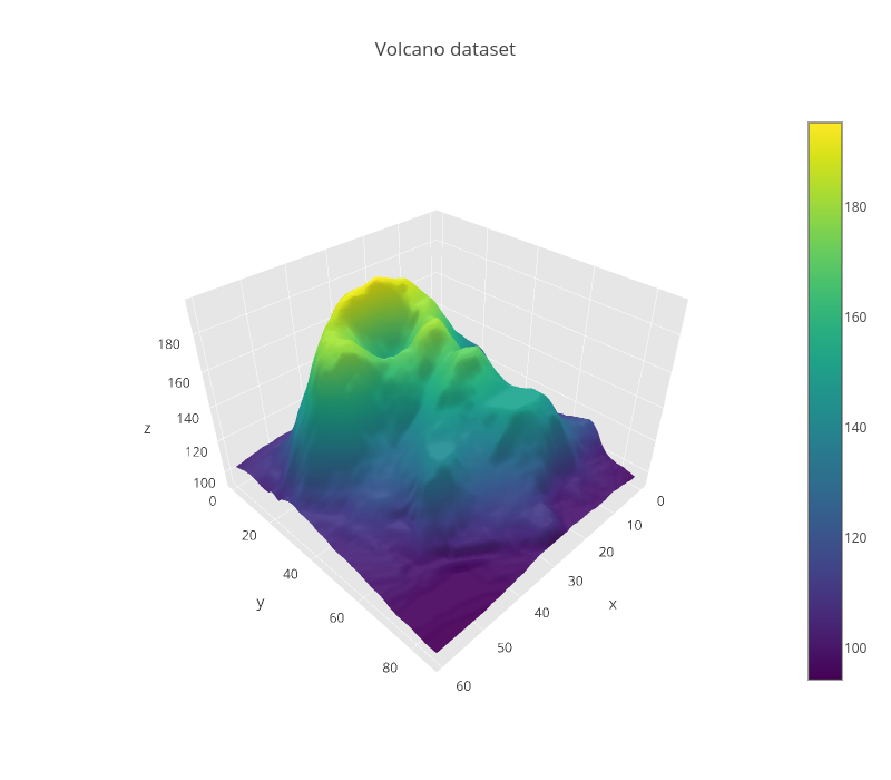 Volcano dataset | surface made by Jackp | plotly