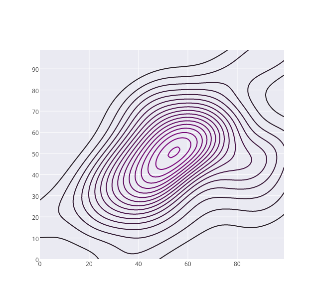 contour made by Jackp | plotly