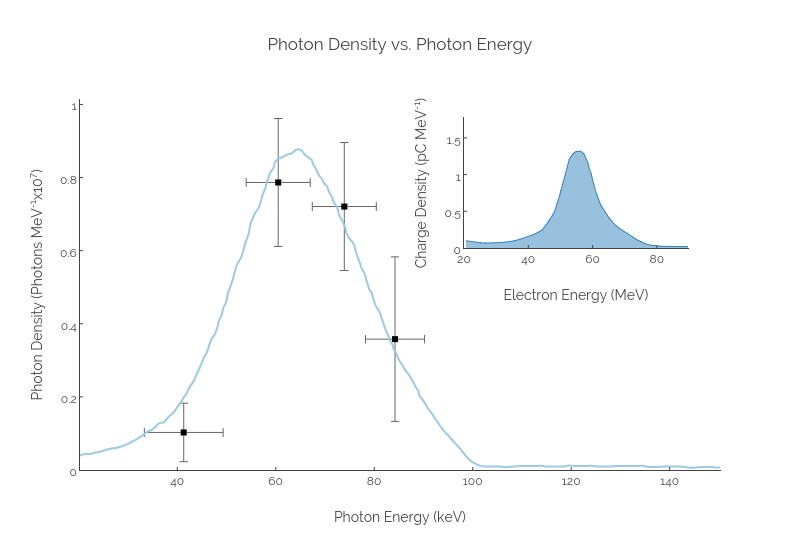 Photon Density vs. Photon Energy | scatter chartwith vertical error bars made by Jackp | plotly