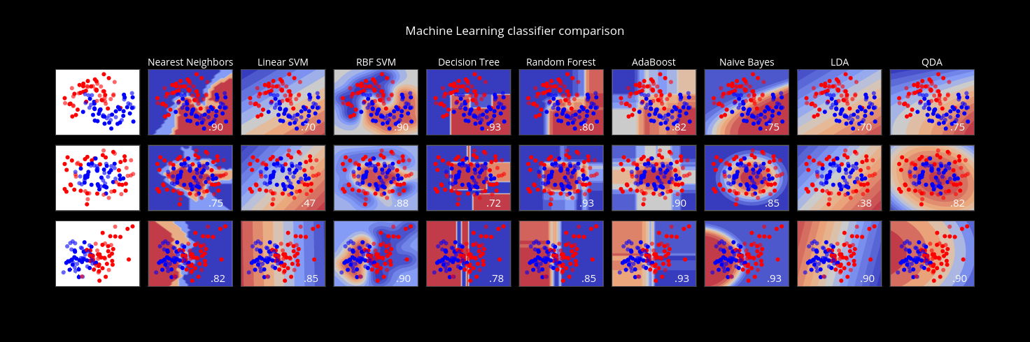 Machine Learning classifier comparison | scatter chart made by Jackp | plotly
