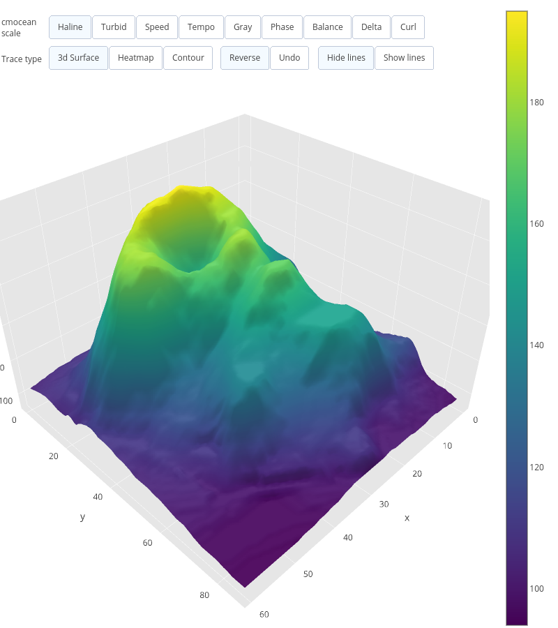 surface made by Jackp | plotly