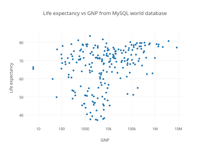 Life expectancy vs GNP from MySQL world database | scatter chart made by Jackp | plotly