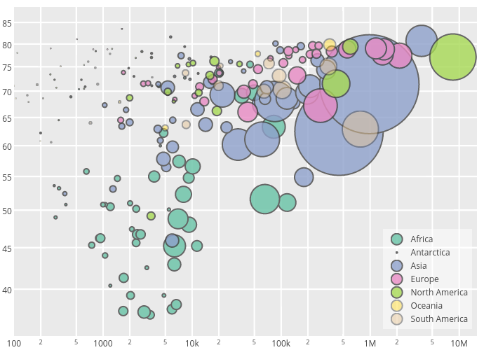 Bubble Charts  Google Search  Dashboards    Data