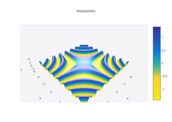 waaaaves | surface made by Jackp | plotly