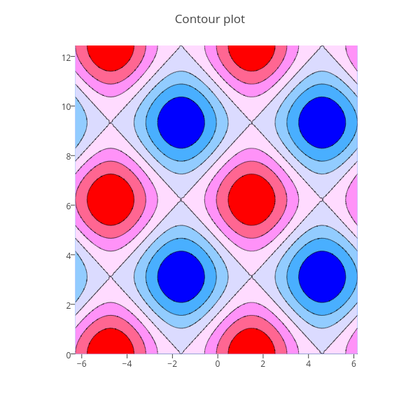 Contour plot | contour made by Jackp | plotly