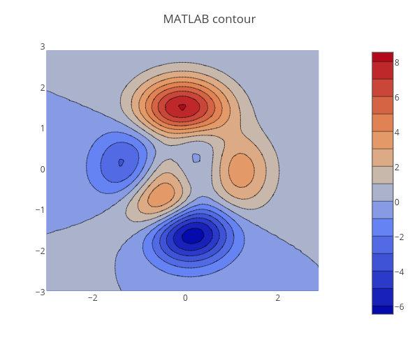 MATLAB contour | contour made by Jackp | plotly