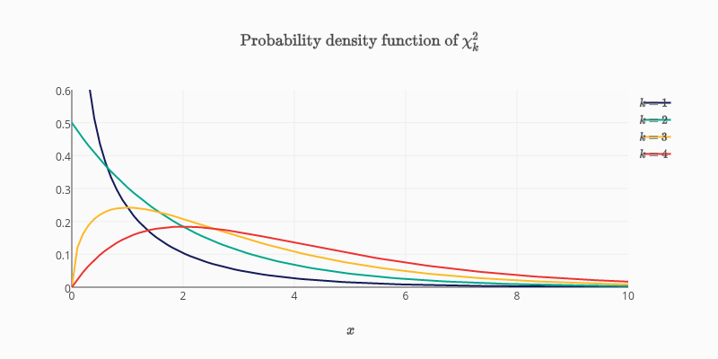 $\text{Probability density function of } \chi^2_k$