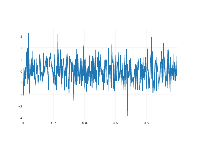 scatter chart made by Jackp | plotly