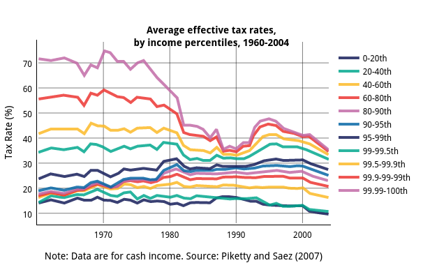 <br><b>Average effective tax rates,<br>by income percentiles, 1960-2004</b>