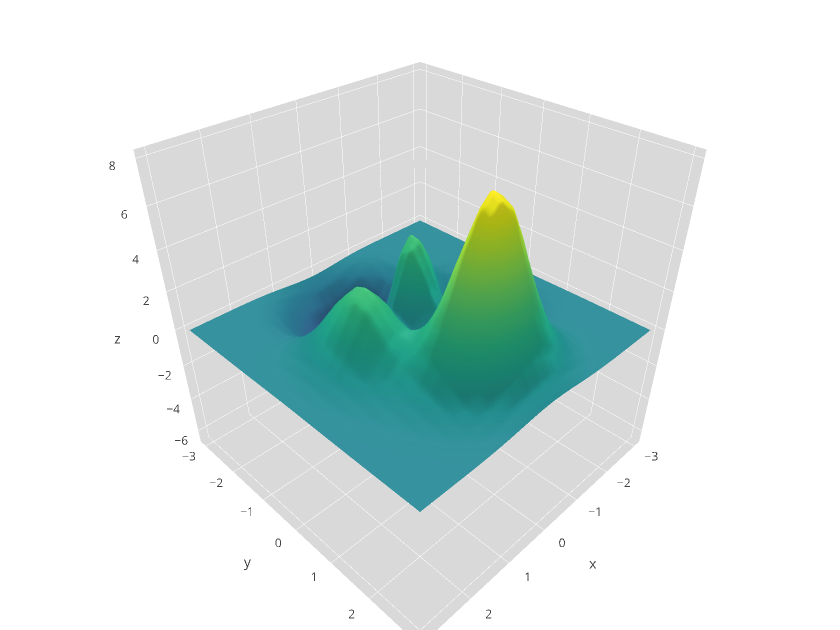 R python matlab excel dashboards graphs with for 3d plot online