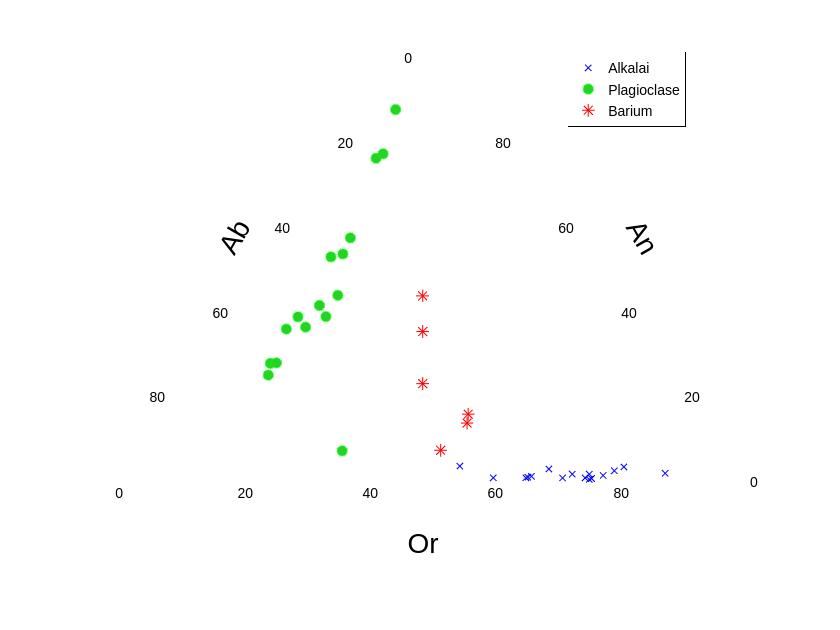 Alkalai, Plagioclase, Barium | scatter chart made by Jackp | plotly