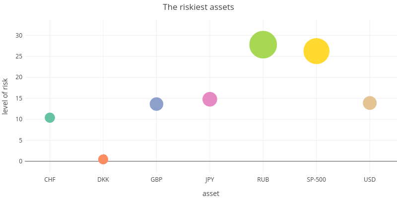 The riskiest assets | scatter chart made by Jackstrauss | plotly