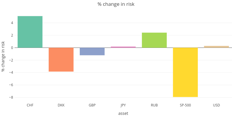 % change in risk | bar chart made by Jackstrauss | plotly