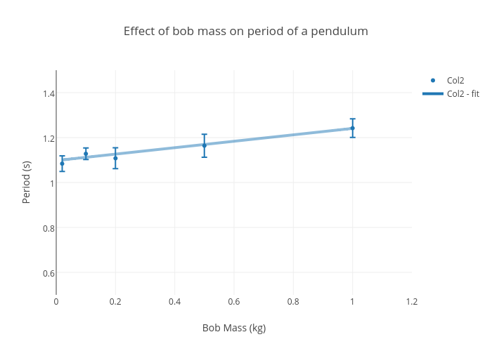 what affects the period of a pendulum