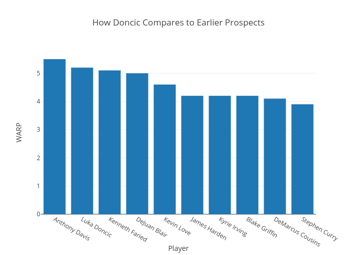 How Doncic Compares to Earlier Prospects | bar chart made by Jacobhyman | plotly