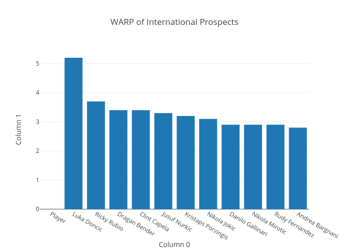 WARP of International Prospects | bar chart made by Jacobhyman | plotly