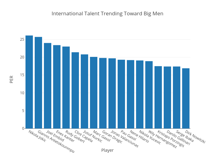 International Talent Trending Toward Big Men | bar chart made by Jacobhyman | plotly