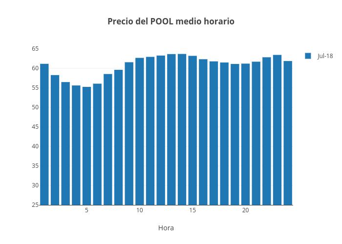 Precio del POOL medio horario | bar chart made by Jagomezrivera | plotly