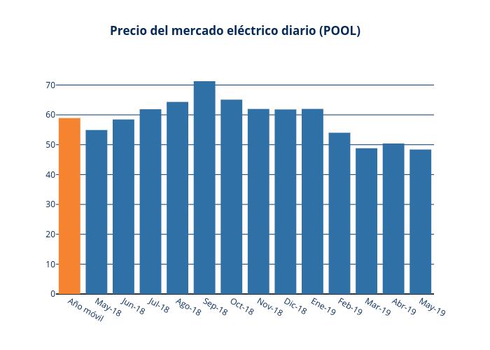 Precio del mercado eléctrico diario (POOL)   bar chart made by Jagomezrivera   plotly