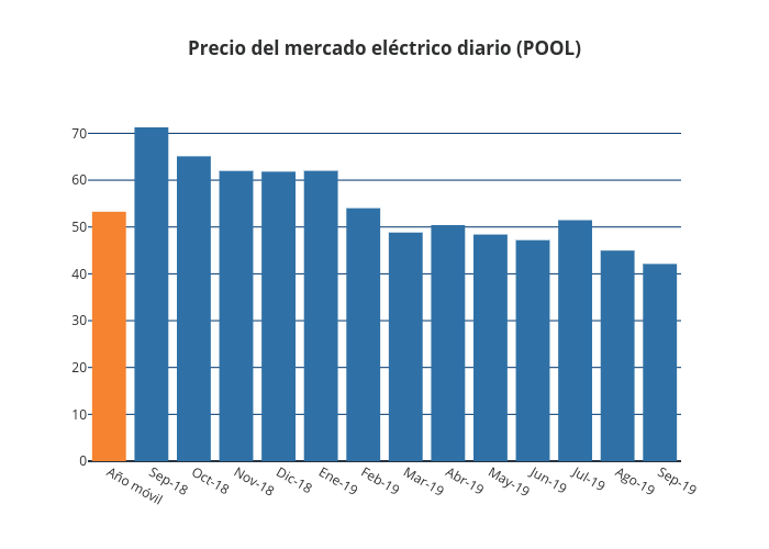 Precio del mercado eléctrico diario (POOL) | bar chart made by Jagomezrivera | plotly