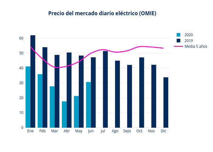 Precio del mercado diario eléctrico (OMIE) | bar chart made by Jagomezrivera | plotly