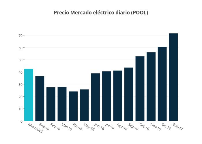 Precio Mercado eléctrico diario (POOL)   bar chart made by Jagomezrivera   plotly