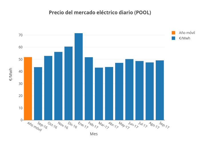 Precio del mercado eléctrico diario (POOL) | bar chart made by Jagomezrivera | plotly