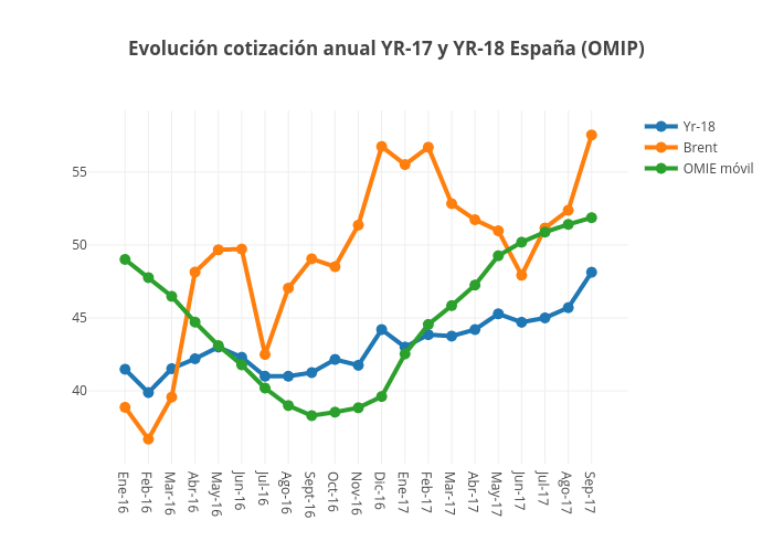 Evolución cotización anual YR-17 y YR-18 España (OMIP) | line chart made by Jagomezrivera | plotly