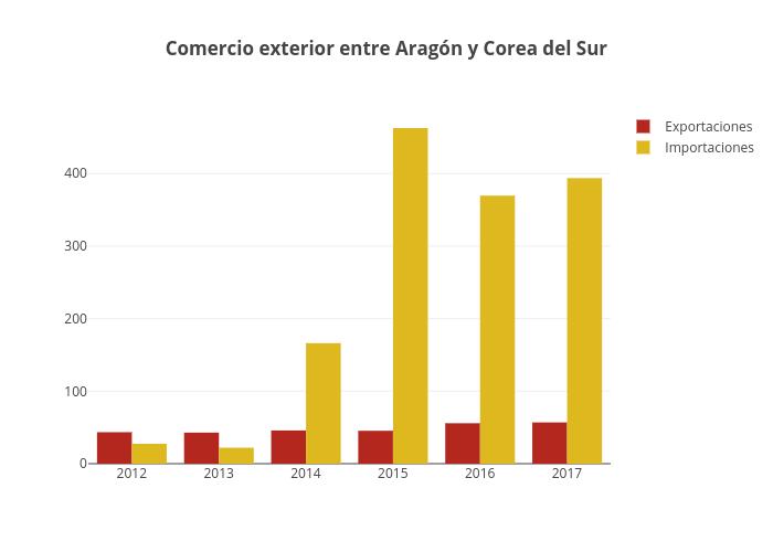 Comercio exterior entre Aragón y Corea del Sur | bar chart made by Jagomezrivera | plotly