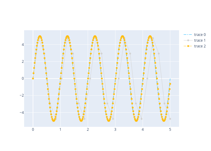 line chart made by Jak888 | plotly