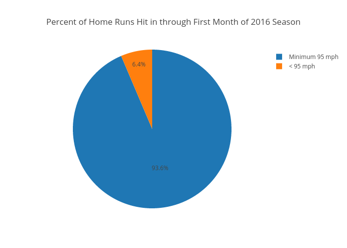 Percent of Home Runs Hit in through First Month of 2016 Season | pie made by Jake_singleton | plotly