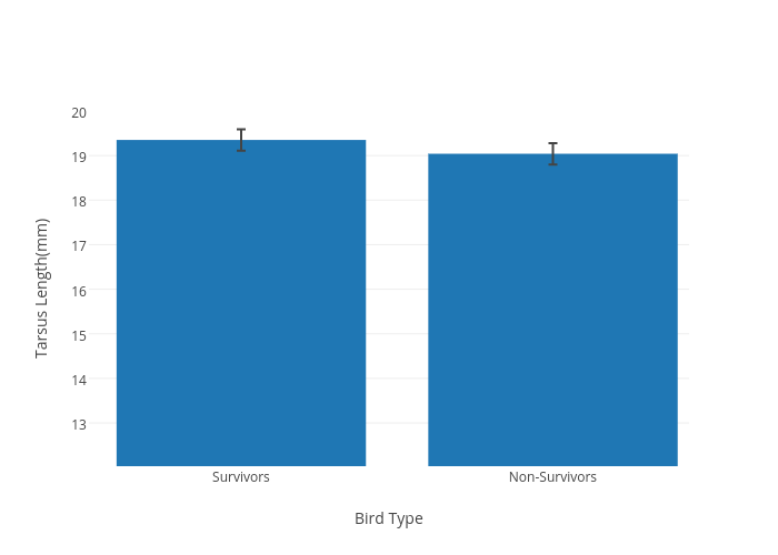tarsus length mm vs bird type bar chart made by jakelfrench plotly Diagram of Puffin