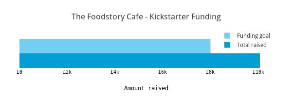 The Foodstory Cafe - Kickstarter Funding