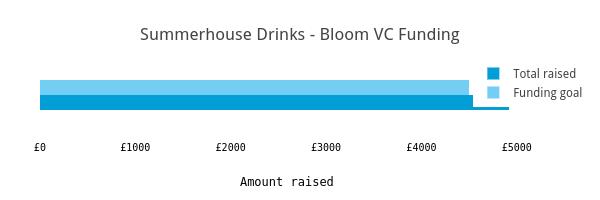 Summerhouse Drinks - Bloom VC Funding