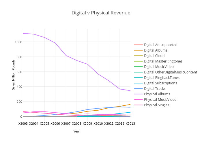 Digital v Physical Revenue   line chart made by Jamesthomson   plotly
